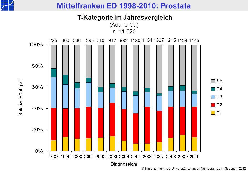 Mittelfranken ED 1998-2010: Prostata © Tumorzentrum der Universität Erlangen-Nürnberg, Qualitätsbericht 2012 f.A. T4 T3 T2 T1 Relative Häufigkeit 2253