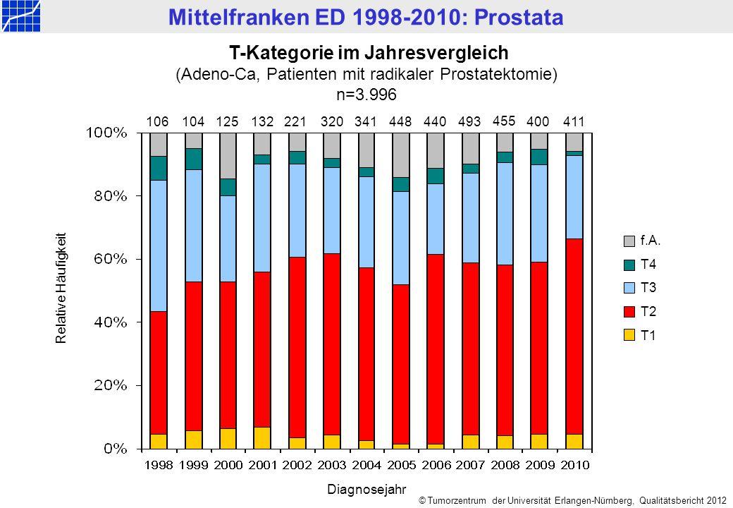 Mittelfranken ED 1998-2010: Prostata © Tumorzentrum der Universität Erlangen-Nürnberg, Qualitätsbericht 2012 T-Kategorie im Jahresvergleich (Adeno-Ca,
