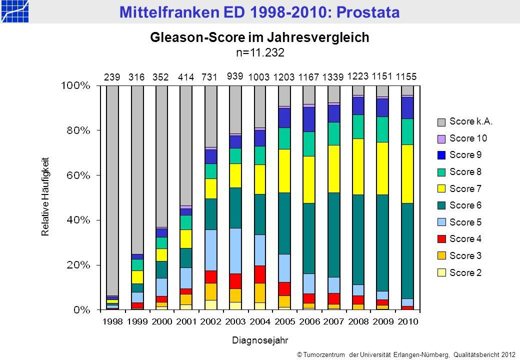 Mittelfranken ED 1998-2010: Prostata © Tumorzentrum der Universität Erlangen-Nürnberg, Qualitätsbericht 2012 Gleason-Score im Jahresvergleich n=11.232