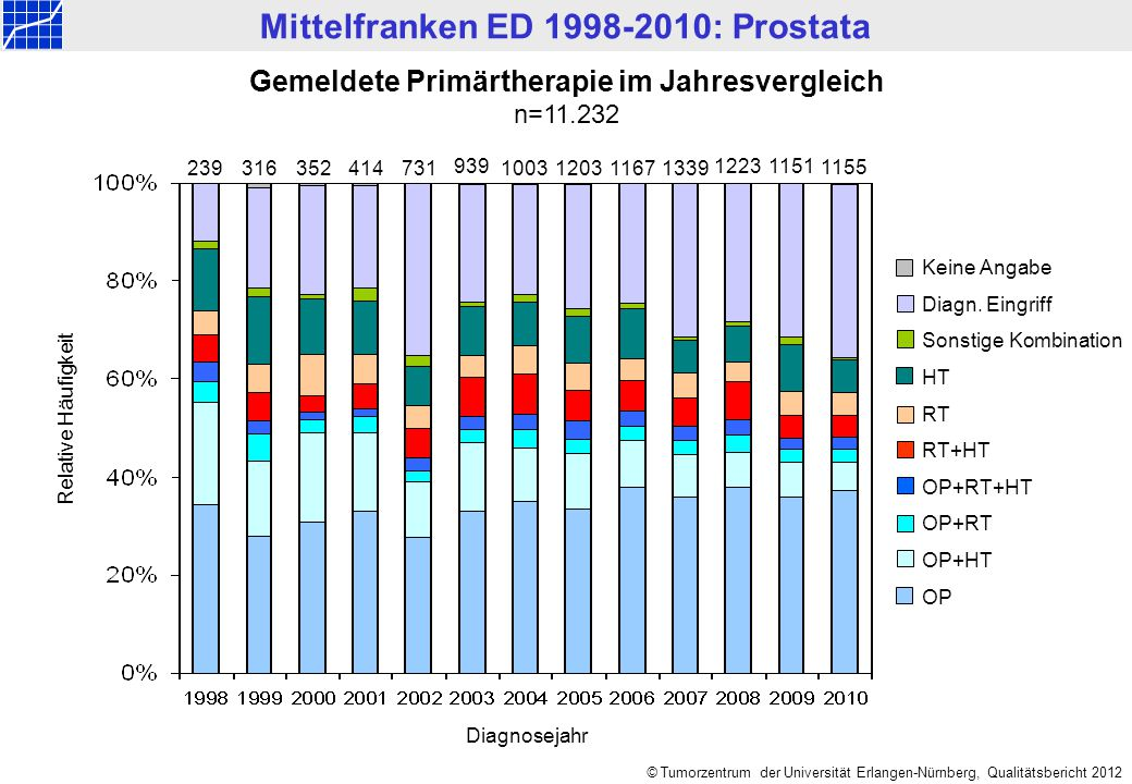 Mittelfranken ED 1998-2010: Prostata © Tumorzentrum der Universität Erlangen-Nürnberg, Qualitätsbericht 2012 Keine Angabe Diagn. Eingriff Sonstige Kom