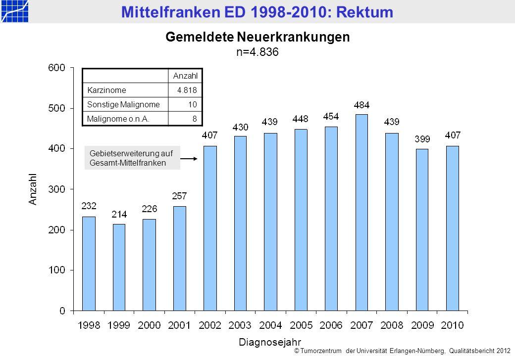 Mittelfranken ED 1998-2010: Rektum © Tumorzentrum der Universität Erlangen-Nürnberg, Qualitätsbericht 2012 Altersverteilung nach Geschlecht n=4.836 Männer:n=3.006 Median = 67 Jahre,Mittelwert = 66,5 Jahre Frauen:n=1.830, Median = 70 Jahre,Mittelwert = 69,1 Jahre Anzahl