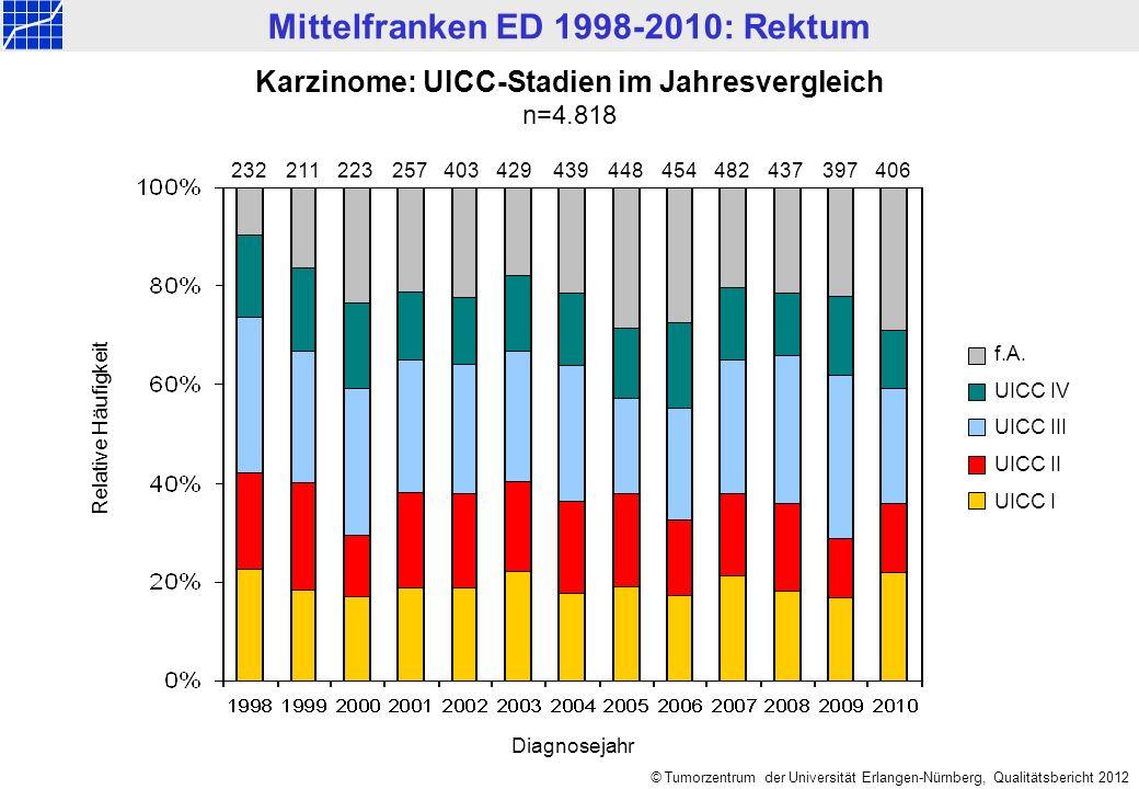 Mittelfranken ED 1998-2010: Rektum © Tumorzentrum der Universität Erlangen-Nürnberg, Qualitätsbericht 2012 Karzinome: Gemeldete Primärtherapien im Jahresvergleich n=4.818 Relative Häufigkeit Keine Angabe Diagn.