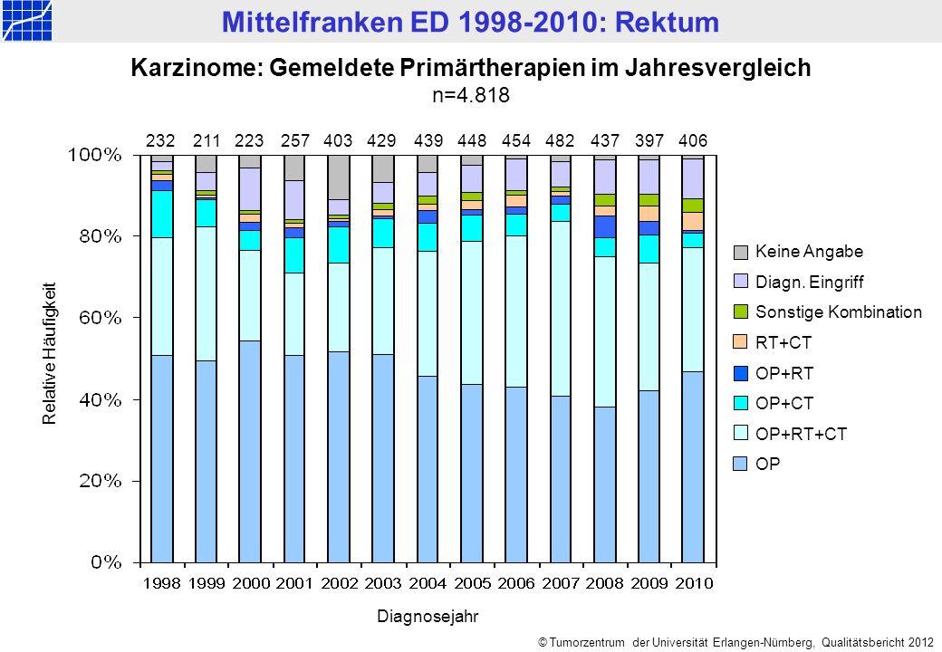 Mittelfranken ED 1998-2010: Rektum © Tumorzentrum der Universität Erlangen-Nürnberg, Qualitätsbericht 2012 927716 822 1.281 Karzinome: Gemeldete Primärtherapien getrennt nach UICC-Stadien n=3.746 Keine Angabe Diagn.