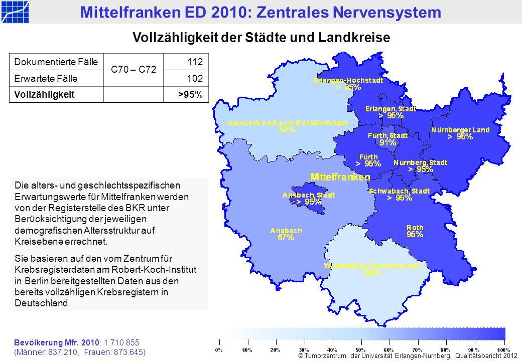 Mittelfranken ED 1998-2010: Zentrales Nervensystem © Tumorzentrum der Universität Erlangen-Nürnberg, Qualitätsbericht 2012 Gemeldete Neuerkrankungen n=1.382 Anzahl Diagnosejahr Gebietserweiterung auf Gesamt-Mittelfranken
