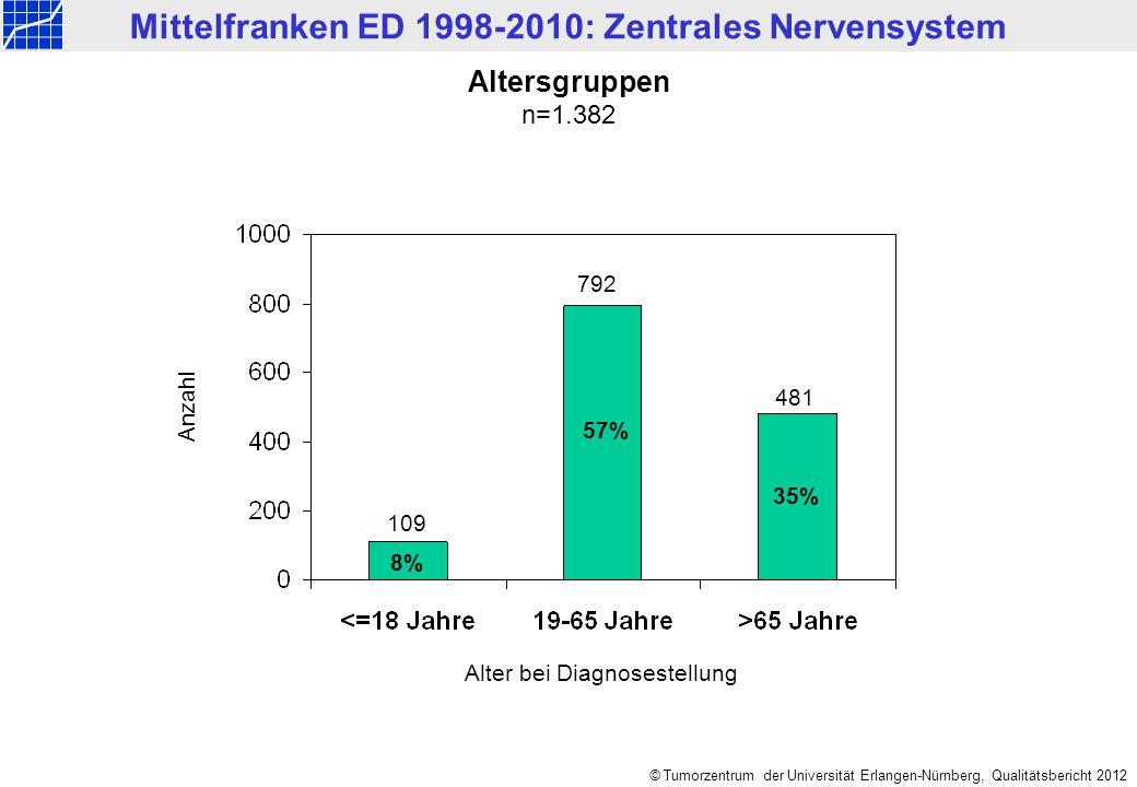 Mittelfranken ED 1998-2010: Zentrales Nervensystem © Tumorzentrum der Universität Erlangen-Nürnberg, Qualitätsbericht 2012 Anzahl Altersgruppen n=1.38