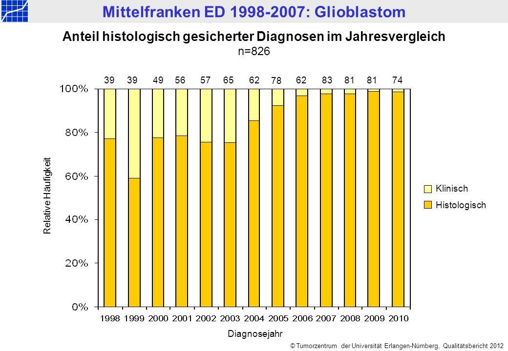 Mittelfranken ED 1998-2010: Zentrales Nervensystem © Tumorzentrum der Universität Erlangen-Nürnberg, Qualitätsbericht 2012 Anteil histologisch gesiche