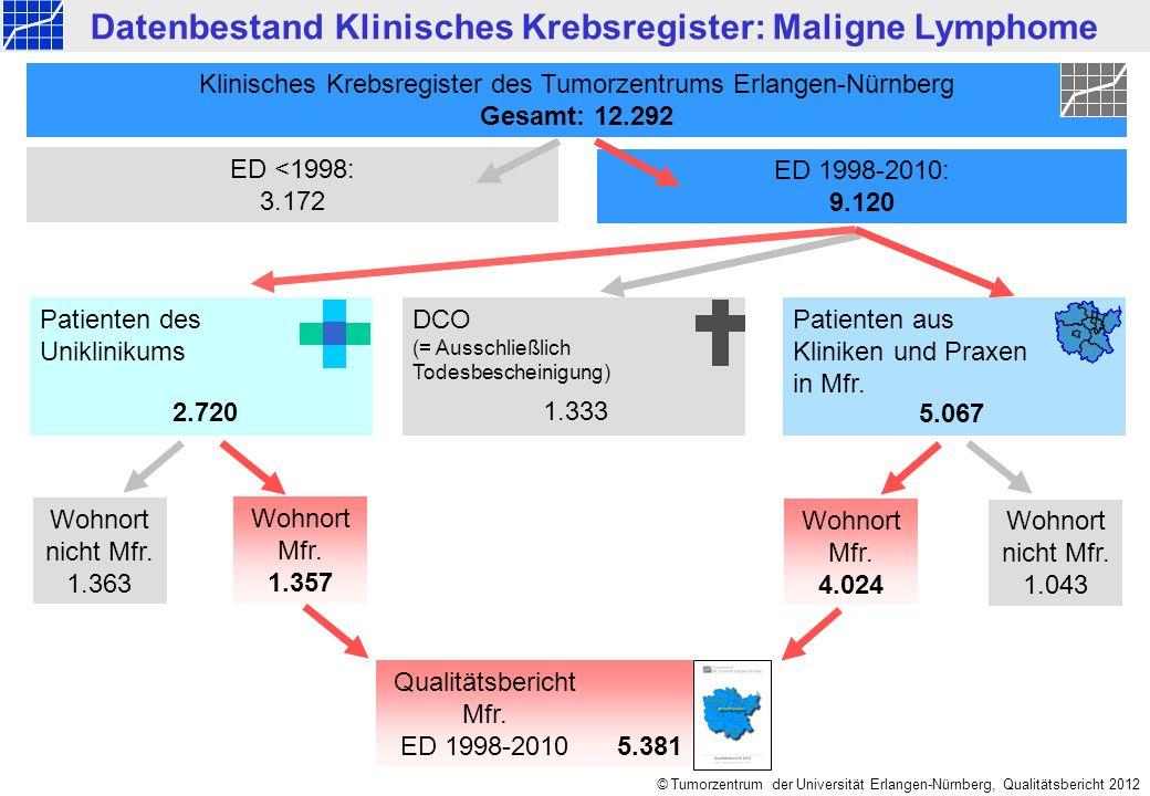 © Tumorzentrum der Universität Erlangen-Nürnberg, Qualitätsbericht 2012 Tumortypen n=5.381 Mittelfranken ED 1998-2010: Maligne Lymphome Follikuläres NHL 11% Sonstiges NHL 1% Plasmozytom/ Multiples Myelom 16% Hochmalignes Lymphom 25% 591 475 857 1.345 CLL 17% Kutanes Lymphom 5% Immunozytom 2% MALT-Lymphom 5% Haarzellleukämie 1% Morbus Hodgkin 9% 285 259 911 NHL o.n.A.