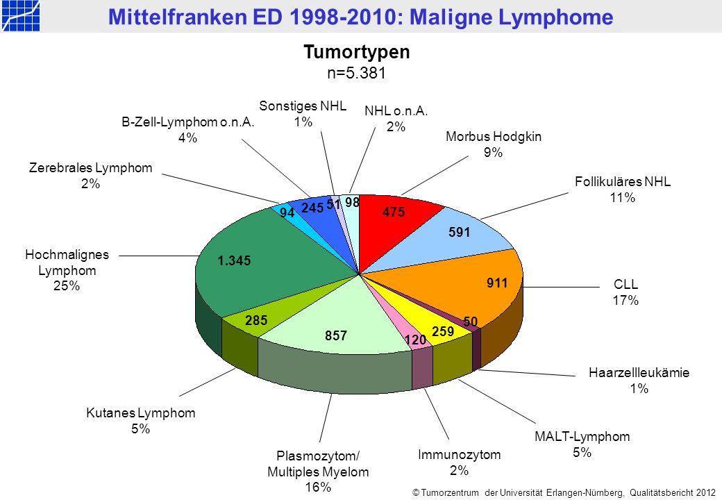 © Tumorzentrum der Universität Erlangen-Nürnberg, Qualitätsbericht 2012 Tumortypen n=5.381 Mittelfranken ED 1998-2010: Maligne Lymphome Follikuläres N