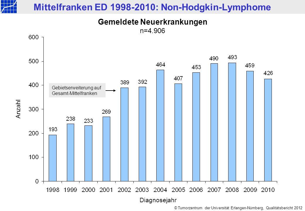 © Tumorzentrum der Universität Erlangen-Nürnberg, Qualitätsbericht 2012 Altersverteilung nach Geschlecht n=4.906 Männer:n=2.749, Median= 67 Jahre Mittelwert = 64,2 Jahre Frauen:n=2.157, Median= 69 Jahre Mittelwert= 67,3 Jahre Mittelfranken ED 1998-2010: Non-Hodgkin-Lymphome Anzahl