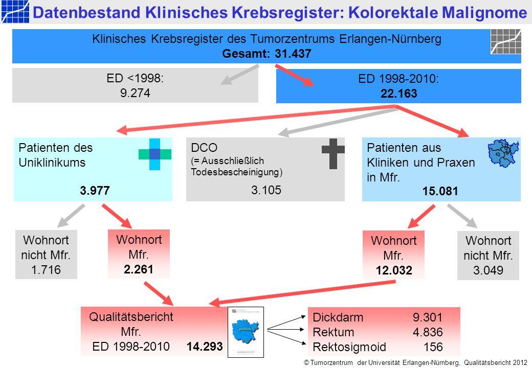 Mittelfranken ED 1998-2010: Dickdarm © Tumorzentrum der Universität Erlangen-Nürnberg, Qualitätsbericht 2012 14.293 Datenbestand Klinisches Krebsregister: Kolorektale Malignome Wohnort Mfr.