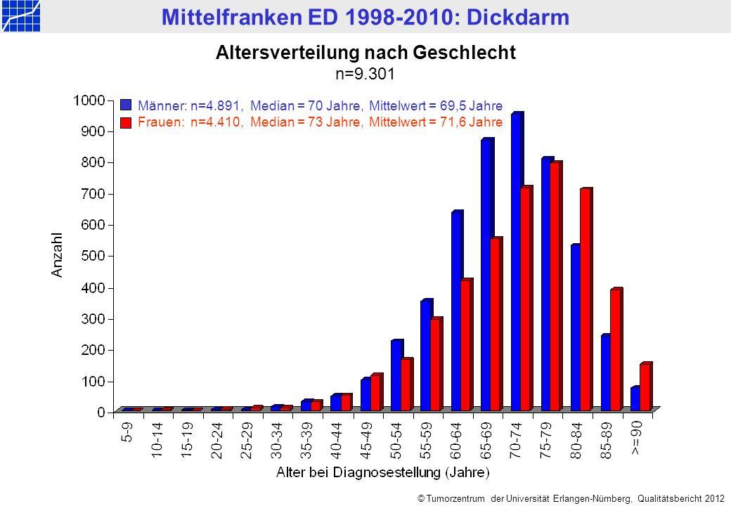 Mittelfranken ED 1998-2010: Dickdarm © Tumorzentrum der Universität Erlangen-Nürnberg, Qualitätsbericht 2012 Altersverteilung nach Geschlecht n=9.301 Männer: n=4.891, Median = 70 Jahre,Mittelwert = 69,5 Jahre Frauen: n=4.410, Median = 73 Jahre,Mittelwert = 71,6 Jahre Anzahl