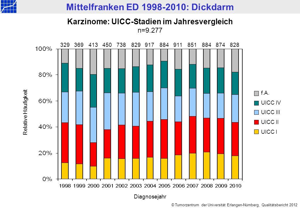 Mittelfranken ED 1998-2010: Dickdarm © Tumorzentrum der Universität Erlangen-Nürnberg, Qualitätsbericht 2012 Karzinome: Anteil UICC-Stadium I und IV im Jahresvergleich n=3.402 UICC IV n=1.833 UICC In=1.569 Relative Häufigkeit % Diagnosejahr