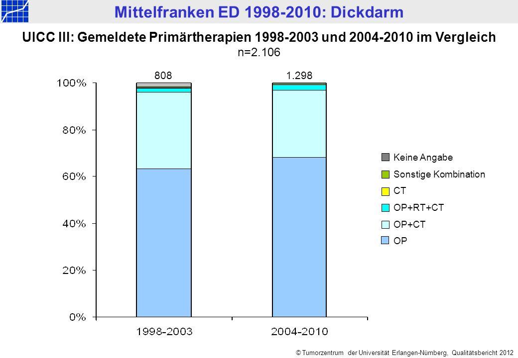 Mittelfranken ED 1998-2010: Dickdarm © Tumorzentrum der Universität Erlangen-Nürnberg, Qualitätsbericht 2012 8081.298 Keine Angabe Sonstige Kombination CT OP+RT+CT OP+CT OP UICC III: Gemeldete Primärtherapien 1998-2003 und 2004-2010 im Vergleich n=2.106
