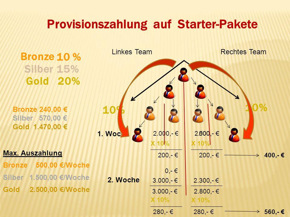 Provisionszahlung auf Starter-Pakete Gold Silber Bronze 10 % 15% Linkes TeamRechtes Team 2. Woche 1. Woche 500,- 2.800,- 3.000,- 2.000,- 2. 20% 10% X