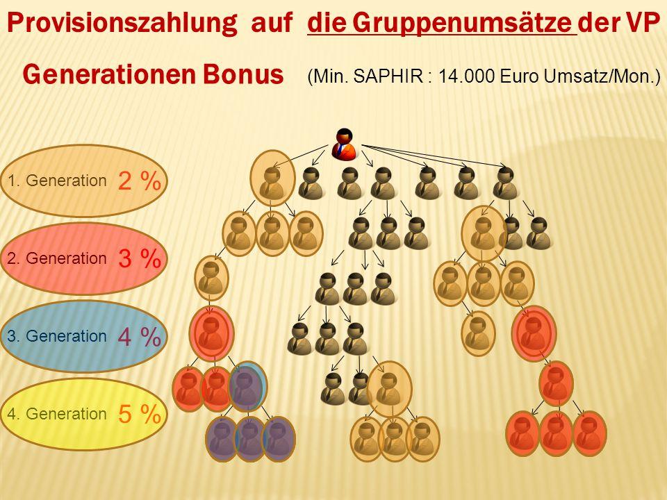 Provisionszahlung auf die Gruppenumsätze der VP 1. Generation 2. Generation 4. Generation 3. Generation 2 % 3 % 4 % 5 % (Min. SAPHIR : 14.000 Euro Ums