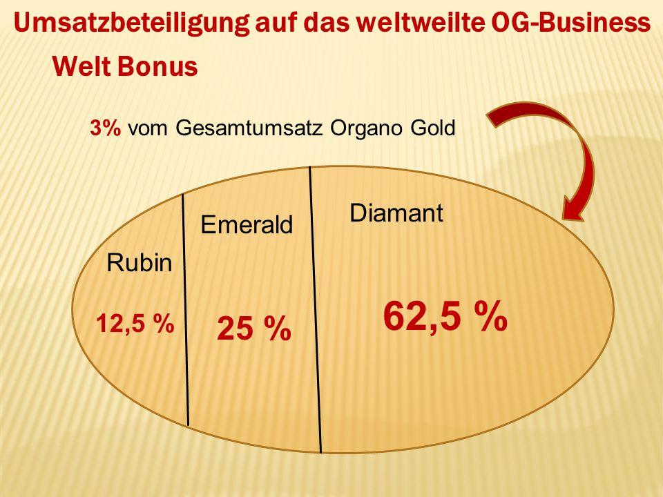 Umsatzbeteiligung auf das weltweilte OG-Business Welt Bonus 3% vom Gesamtumsatz Organo Gold Rubin Diamant Emerald 12,5 % 62,5 % 25 %
