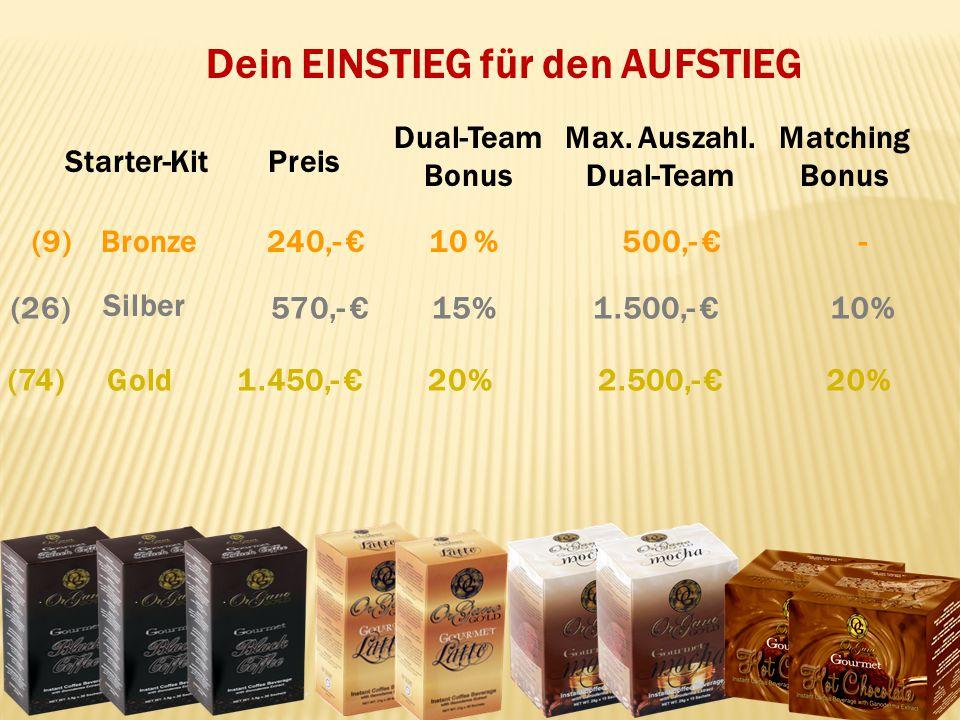 Dein EINSTIEG für den AUFSTIEG Gold Silber Bronze Dual-Team Bonus Starter-Kit (9) (26) (74) Preis 240,- 570,- 1.450,- 10 % 15% 20% Max. Auszahl. Dual-