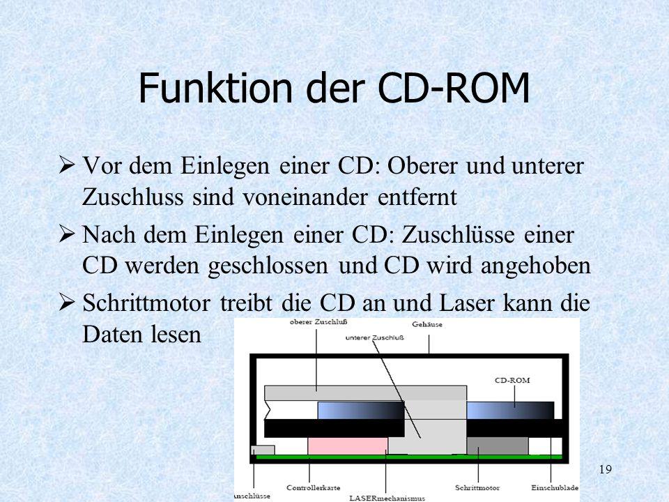 19 Funktion der CD-ROM Vor dem Einlegen einer CD: Oberer und unterer Zuschluss sind voneinander entfernt Nach dem Einlegen einer CD: Zuschlüsse einer