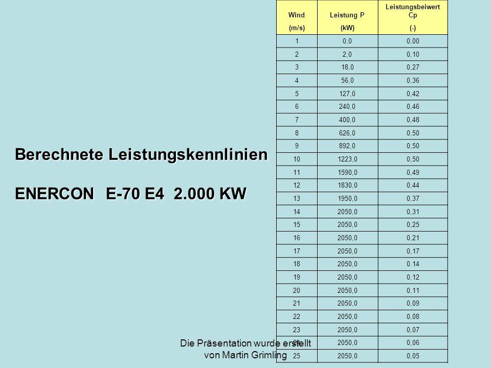 Die Präsentation wurde erstellt von Martin Grimling WindLeistung P Leistungsbeiwert Cp (m/s)(kW)(-) 10,00,00 22,00,10 318,00,27 456,00,36 5127,00,42 6
