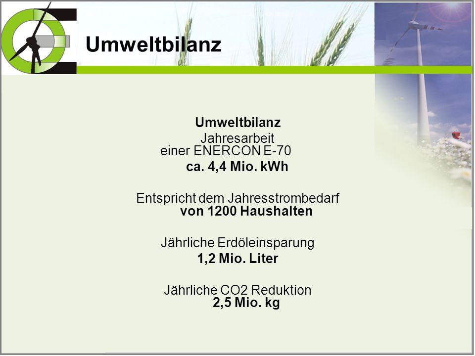 Umweltbilanz Jahresarbeit einer ENERCON E-70 ca. 4,4 Mio. kWh Entspricht dem Jahresstrombedarf von 1200 Haushalten Jährliche Erdöleinsparung 1,2 Mio.
