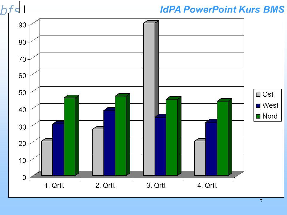 IdPA PowerPoint Kurs BMS 6 Speziell: Diagramm-Animationen Diagramme lassen sich zusätzlich animieren. Wird hier die Mausklick- Option - gewählt, so wi