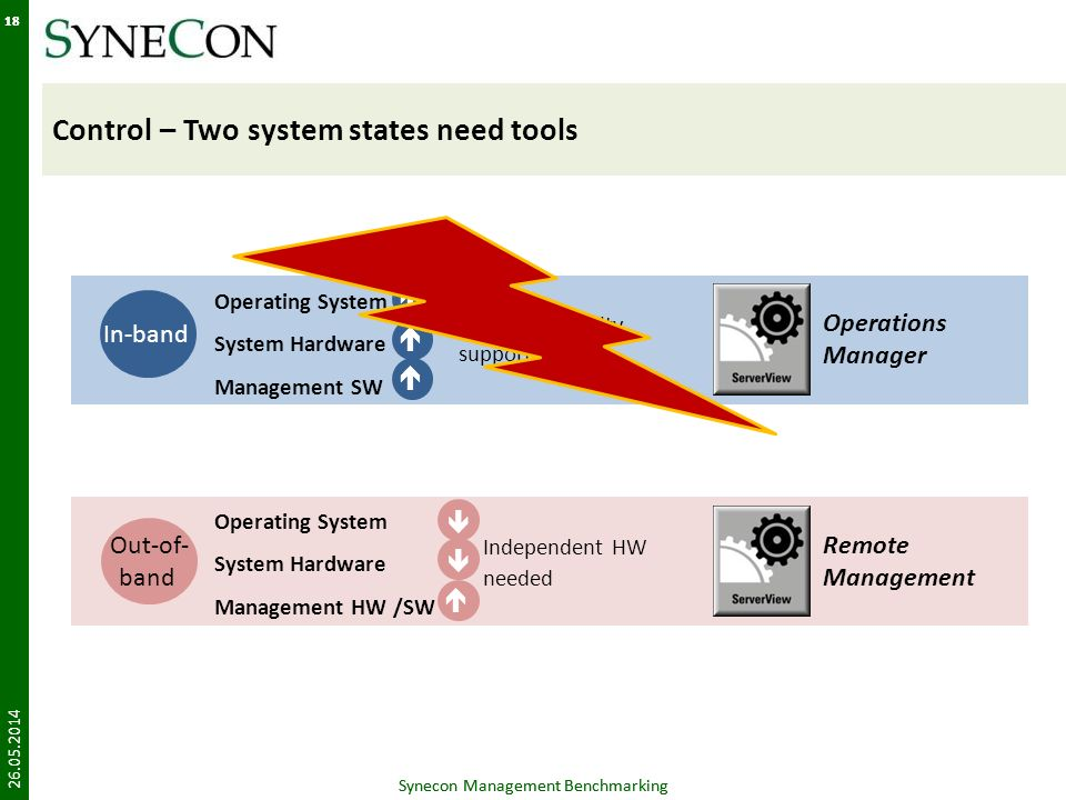 Synecon Management Benchmarking 18 Control – Two system states need tools 26.05.2014 Synecon Management Benchmarking 18 All Manageability supported Operating System System Hardware Management SW In-band Operations Manager Operating System System Hardware Management HW /SW Independent HW needed Out-of- band Remote Management