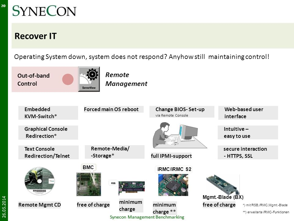 Synecon Management Benchmarking 20 Recover IT 26.05.2014 Synecon Management Benchmarking 20 Out-of-band Control Remote Management Operating System down, system does not respond.