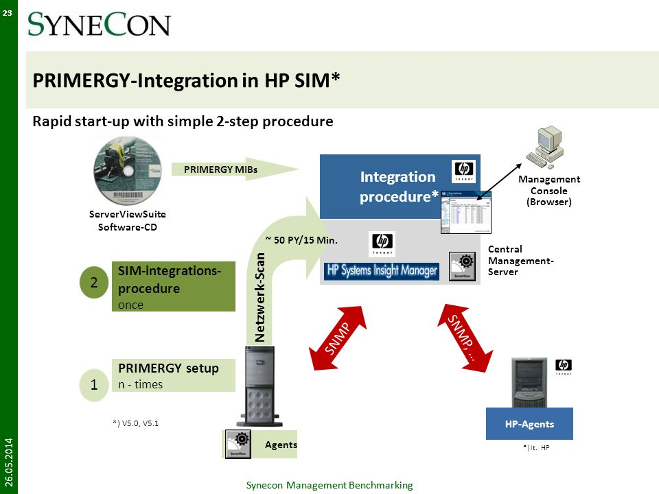 Synecon Management Benchmarking 23 PRIMERGY-Integration in HP SIM* 26.05.2014 Synecon Management Benchmarking 23 Rapid start-up with simple 2-step pro