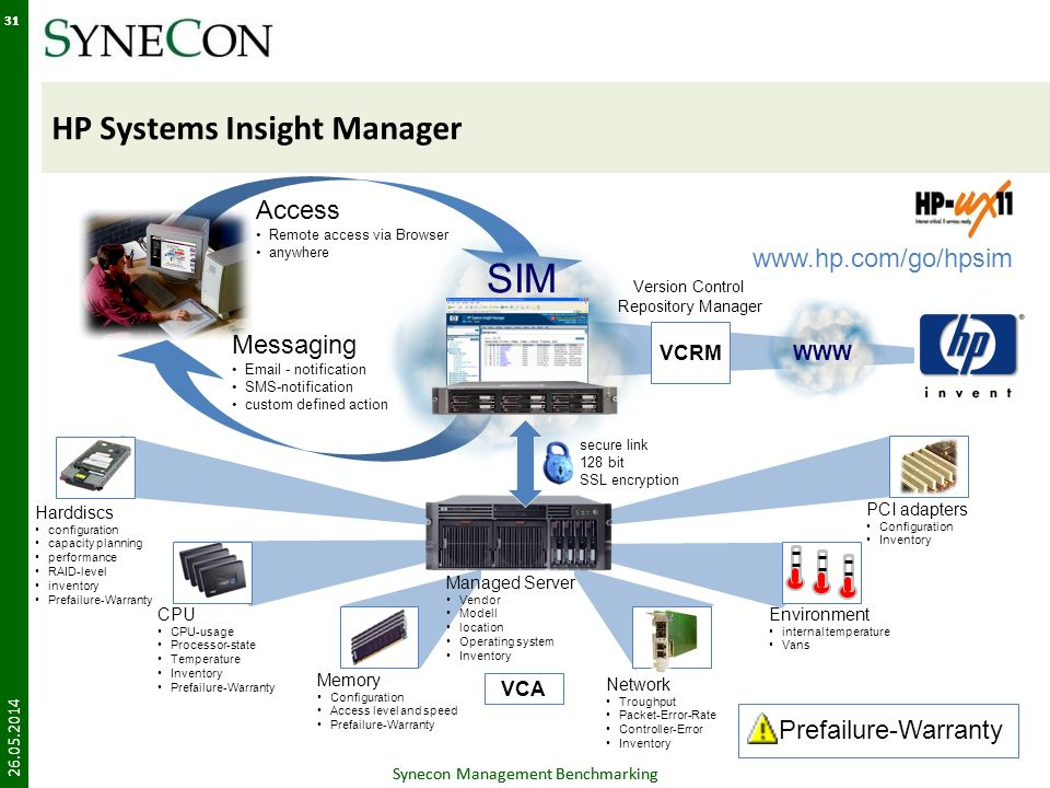 Synecon Management Benchmarking 31 HP Systems Insight Manager 26.05.2014 Synecon Management Benchmarking 31 Harddiscs configuration capacity planning