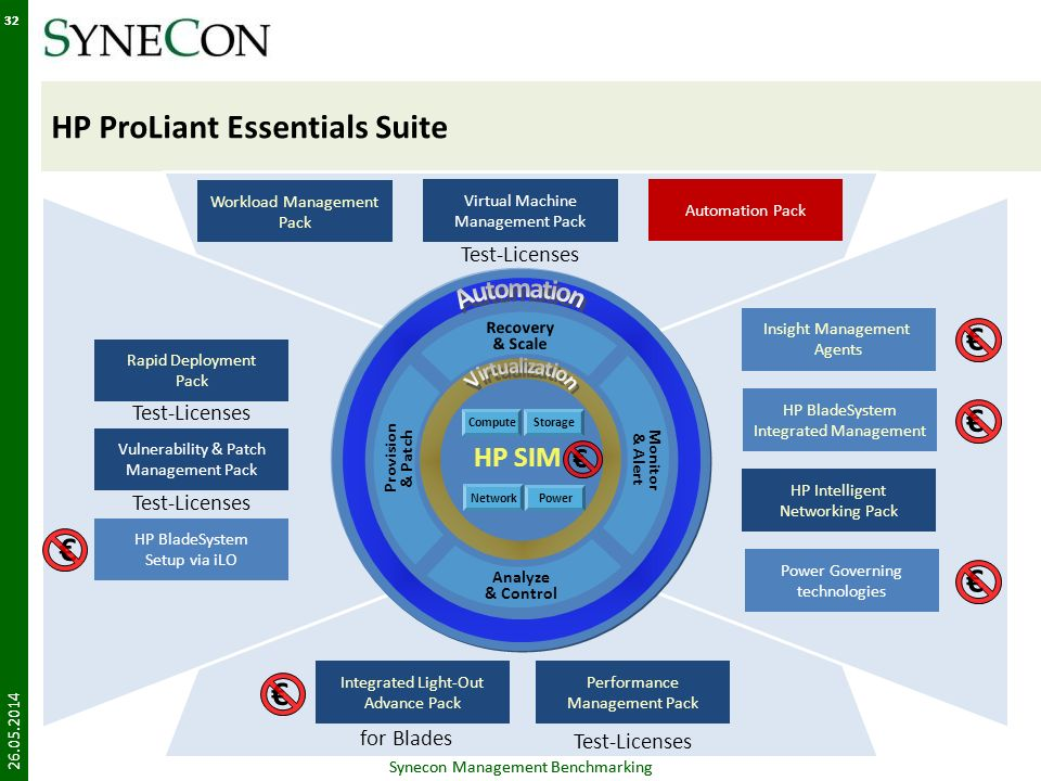 Synecon Management Benchmarking 32 HP ProLiant Essentials Suite 26.05.2014 Synecon Management Benchmarking 32 HP Intelligent Networking Pack Power Gov