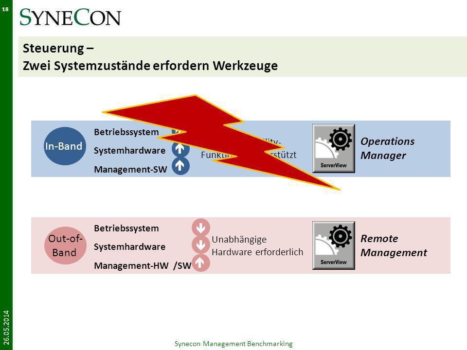 Steuerung – Zwei Systemzustände erfordern Werkzeuge 26.05.2014 Synecon Management Benchmarking 18 Alle Manageability- Funktionen unterstützt Betriebss