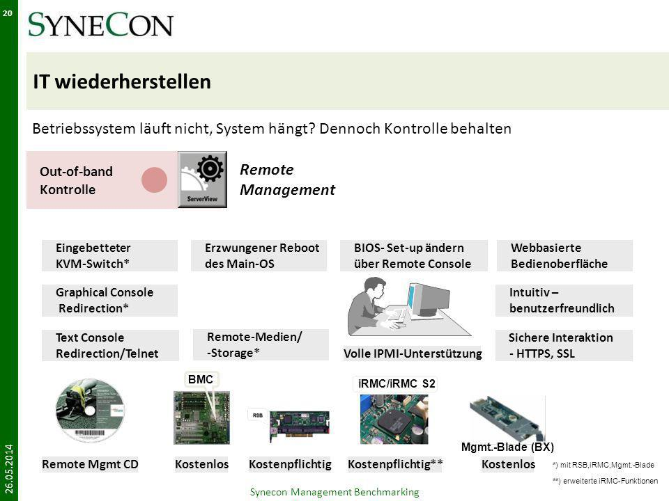 IT wiederherstellen 26.05.2014 Synecon Management Benchmarking 20 Out-of-band Kontrolle Remote Management Betriebssystem läuft nicht, System hängt.