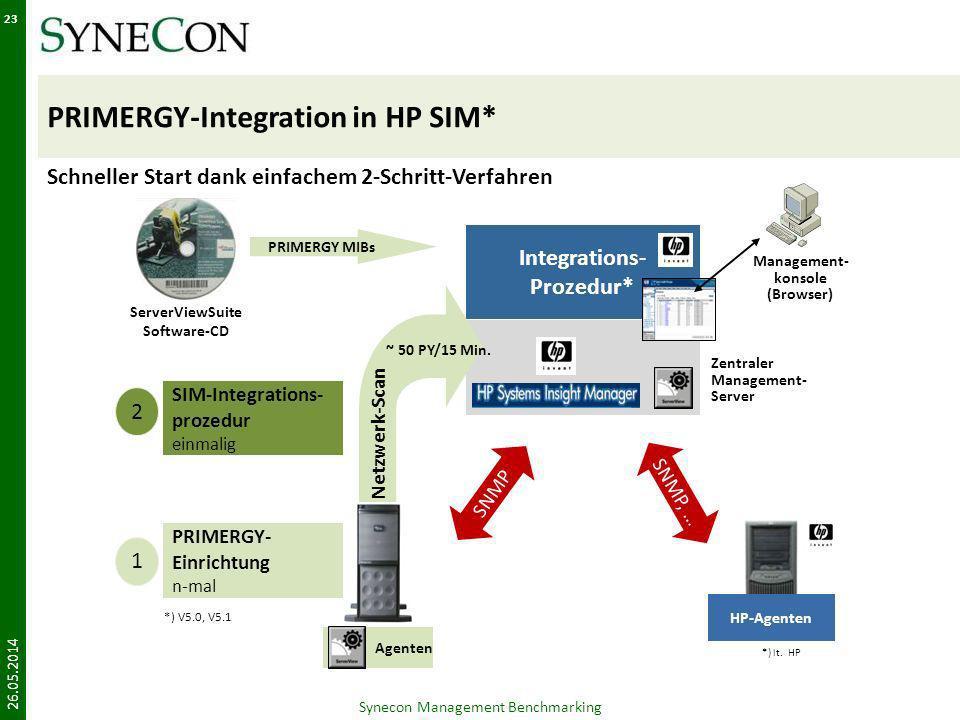 PRIMERGY-Integration in HP SIM* 26.05.2014 Synecon Management Benchmarking 23 Schneller Start dank einfachem 2-Schritt-Verfahren © Fujitsu Siemens Com