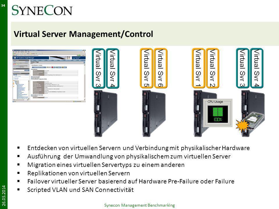 Virtual Server Management/Control 26.05.2014 Synecon Management Benchmarking 34 Virtual Svr 1Virtual Svr 2Virtual Svr 3Virtual Svr 4Virtual Svr 5Virtu