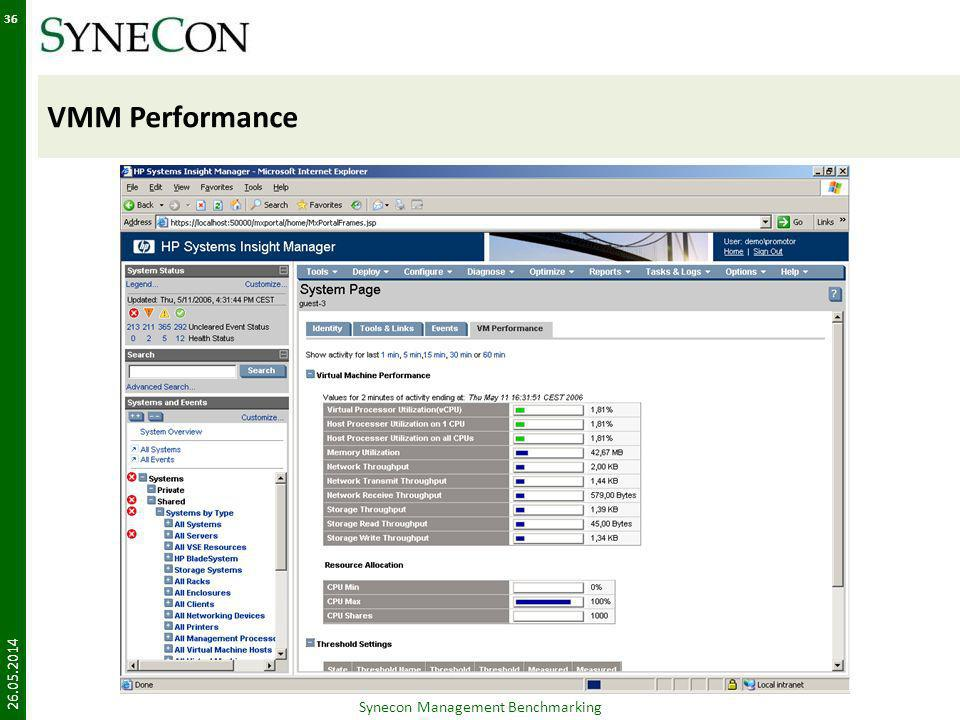 VMM Performance 26.05.2014 Synecon Management Benchmarking 36