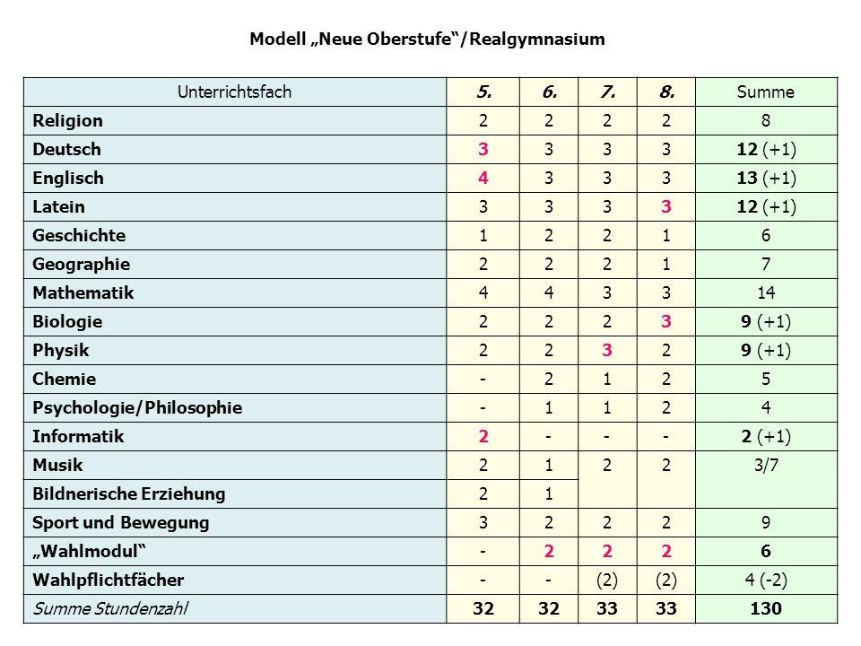Modell Neue Oberstufe/Realgymnasium Unterrichtsfach5.6.7.8.Summe Religion22228 Deutsch333312 (+1) Englisch433313 (+1) Latein333312 (+1) Geschichte12216 Geographie22217 Mathematik443314 Biologie22239 (+1) Physik22329 (+1) Chemie-2125 Psychologie/Philosophie-1124 Informatik2---2 (+1) Musik21223/7 Bildnerische Erziehung21 Sport und Bewegung32229 Wahlmodul-2226 Wahlpflichtfächer--(2) 4 (-2) Summe Stundenzahl32 33 130