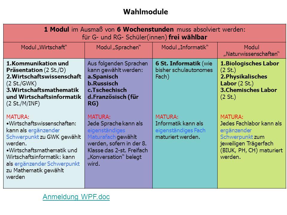 Wahlmodule 1 Modul im Ausmaß von 6 Wochenstunden muss absolviert werden: für G- und RG- Schüler(innen) frei wählbar Modul WirtschaftModul SprachenModul InformatikModul Naturwissenschaften 1.Kommunikation und Präsentation (2 St./D) 2.Wirtschaftswissenschaft (2 St./GWK) 3.Wirtschaftsmathematik und Wirtschaftsinformatik (2 St./M/INF) MATURA: Wirtschaftswissenschaften: kann als ergänzender Schwerpunkt zu GWK gewählt werden.
