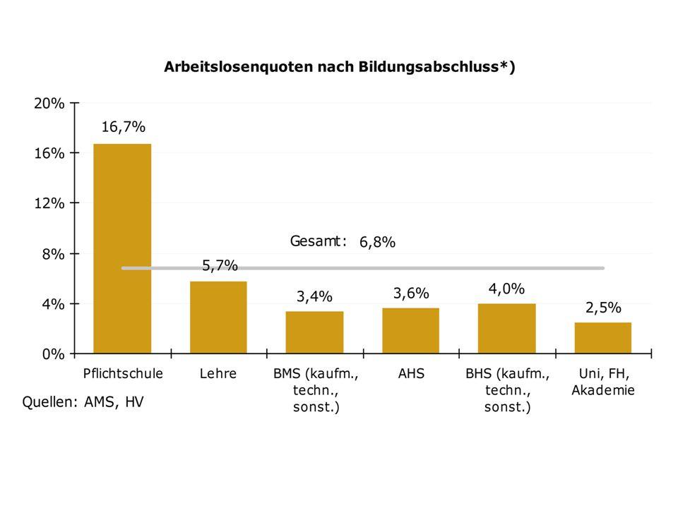 BG/BRG Wolkersdorf Allgemeinbildende Höhere Schule PISA-Studie 2006: Spitzenschüler/innen LesenMathematikNaturwissenschaften AHS23 %31 %22 % BHS11 %24 %14 % Österreich (alle Schularten) 9 %16 %10 % OECD gesamt 9 %13 %9 %