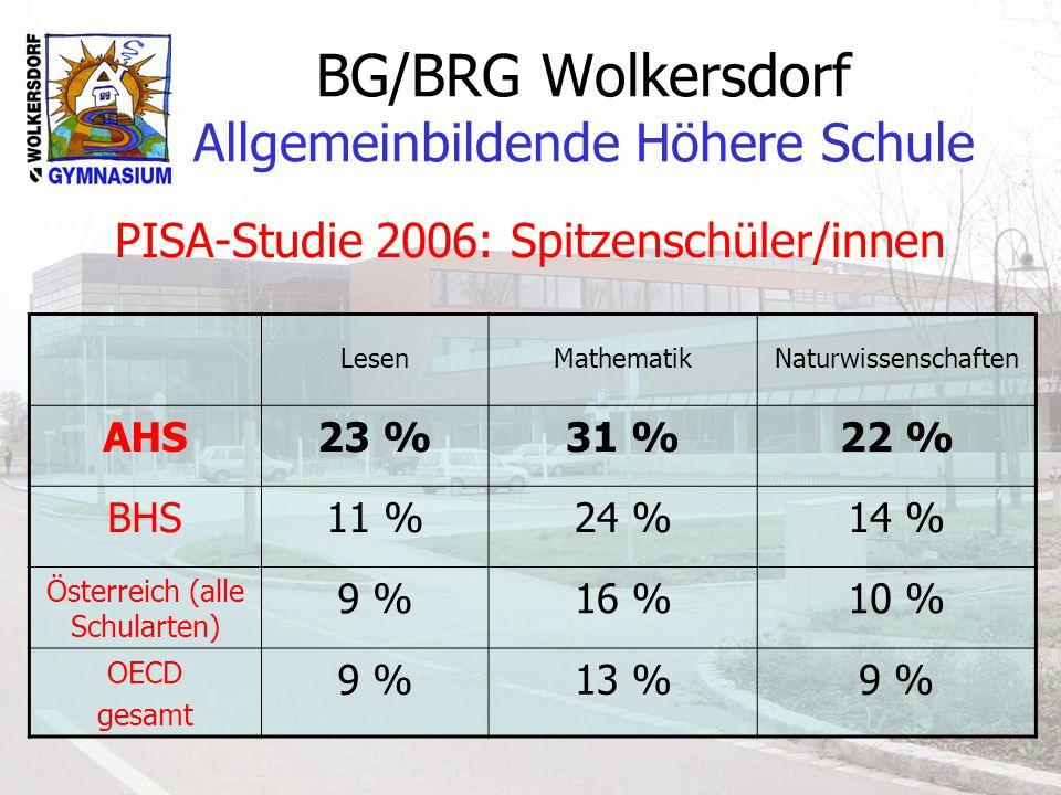 BG/BRG Wolkersdorf Allgemeinbildende Höhere Schule PISA-Studie 2006: Spitzenschüler/innen LesenMathematikNaturwissenschaften AHS23 %31 %22 % BHS11 %24