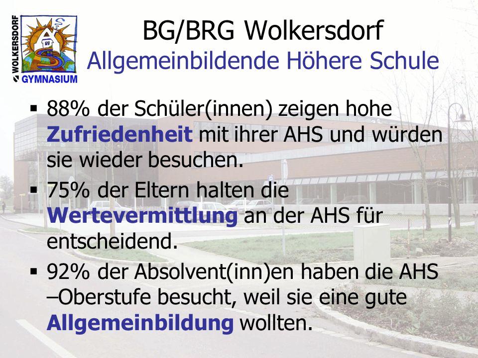 BG/BRG Wolkersdorf Allgemeinbildende Höhere Schule 88% der Schüler(innen) zeigen hohe Zufriedenheit mit ihrer AHS und würden sie wieder besuchen. 75%