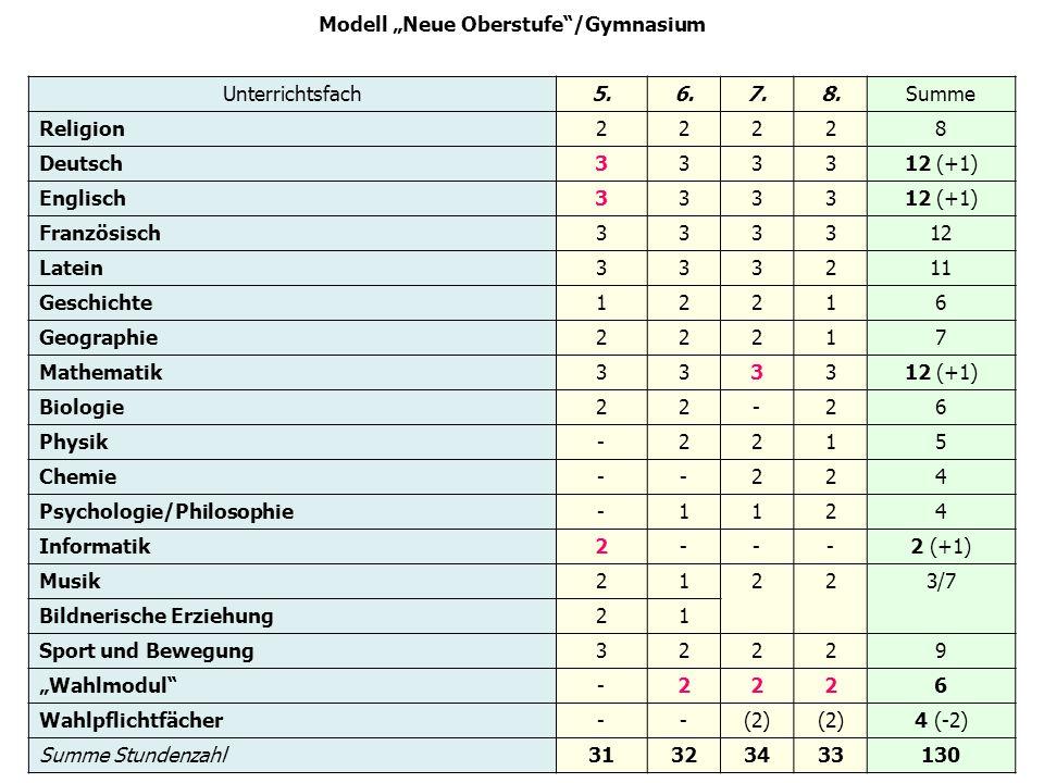 Modell Neue Oberstufe/Gymnasium Unterrichtsfach5.6.7.8.Summe Religion22228 Deutsch333312 (+1) Englisch333312 (+1) Französisch333312 Latein333211 Gesch