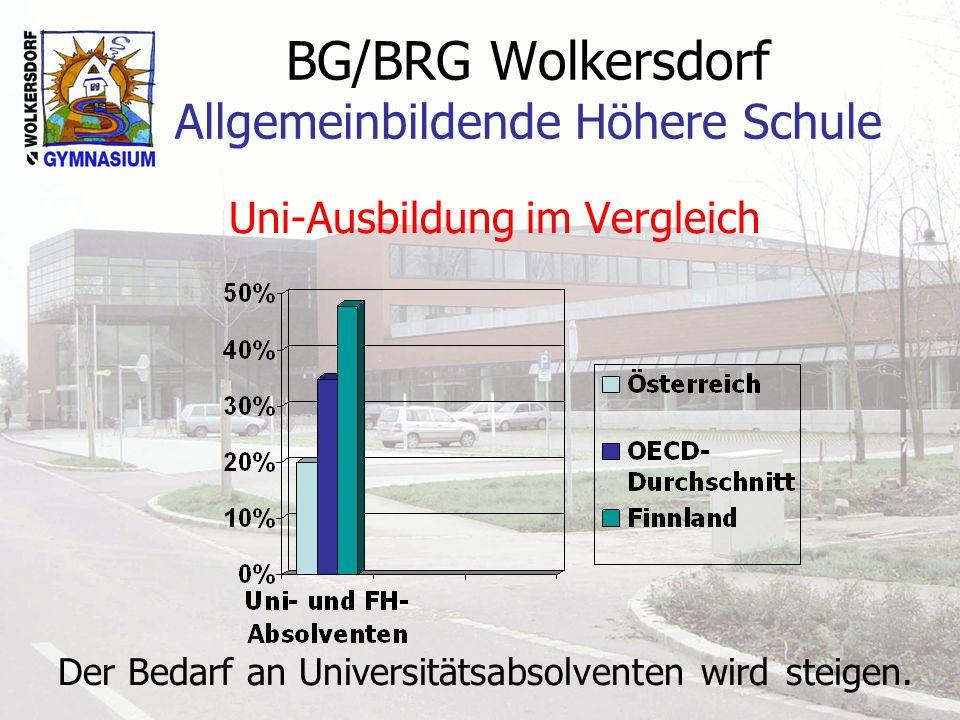 BG/BRG Wolkersdorf Allgemeinbildende Höhere Schule Uni-Ausbildung im Vergleich Der Bedarf an Universitätsabsolventen wird steigen.