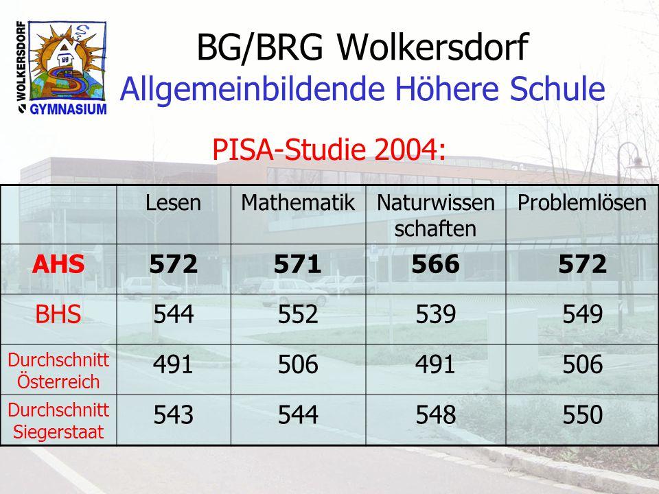BG/BRG Wolkersdorf Allgemeinbildende Höhere Schule PISA-Studie 2004: LesenMathematikNaturwissen schaften Problemlösen AHS572571566572 BHS544552539549 Durchschnitt Österreich 491506491506 Durchschnitt Siegerstaat 543544548550