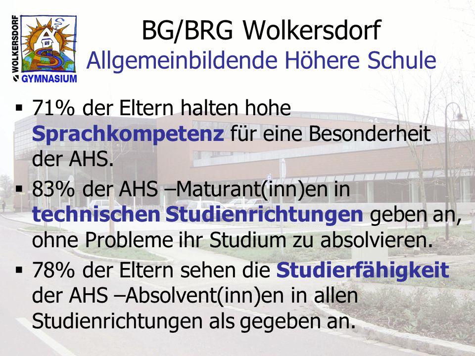 BG/BRG Wolkersdorf Allgemeinbildende Höhere Schule 71% der Eltern halten hohe Sprachkompetenz für eine Besonderheit der AHS. 83% der AHS –Maturant(inn