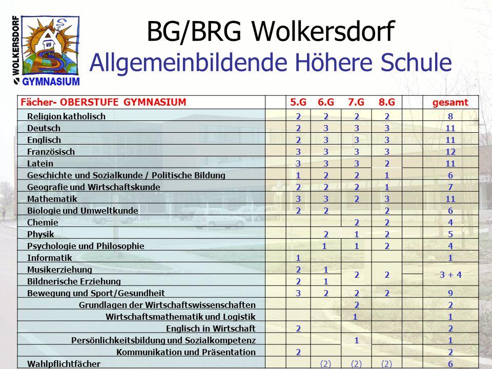 BG/BRG Wolkersdorf Allgemeinbildende Höhere Schule Fächer- OBERSTUFE GYMNASIUM 5.G6.G7.G8.G gesamt Religion katholisch 2222 8 Deutsch 2333 11 Englisch
