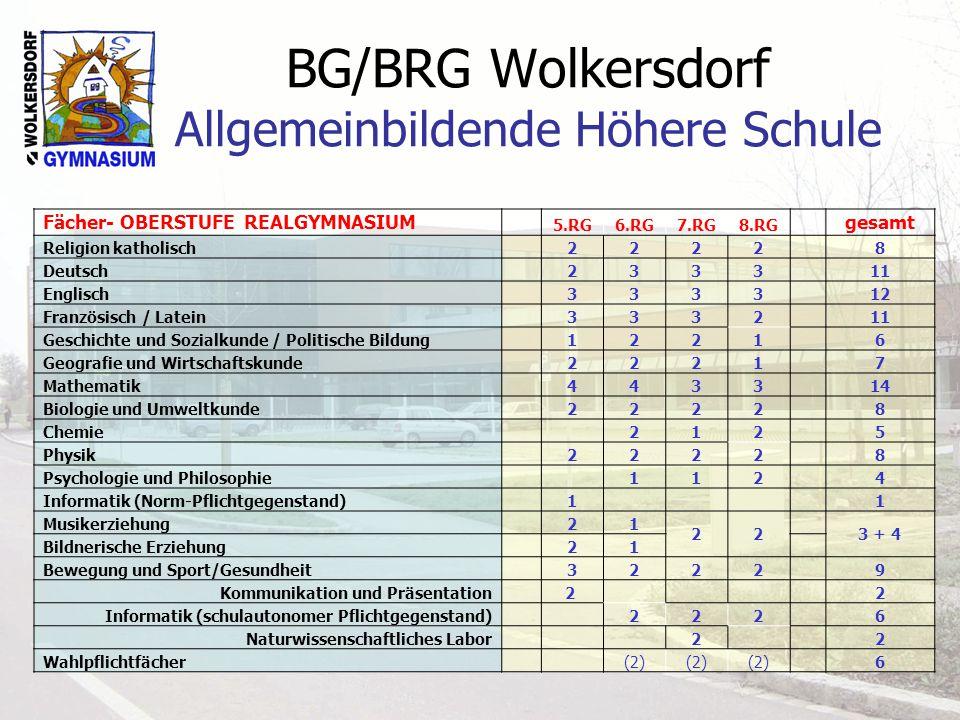 BG/BRG Wolkersdorf Allgemeinbildende Höhere Schule Fächer- OBERSTUFE REALGYMNASIUM 5.RG6.RG7.RG8.RG gesamt Religion katholisch 2222 8 Deutsch 2333 11