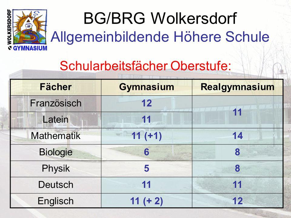 BG/BRG Wolkersdorf Allgemeinbildende Höhere Schule Schularbeitsfächer Oberstufe: FächerGymnasiumRealgymnasium Französisch12 11 Latein11 Mathematik11 (+1)14 Biologie68 Physik58 Deutsch11 Englisch11 (+ 2)12