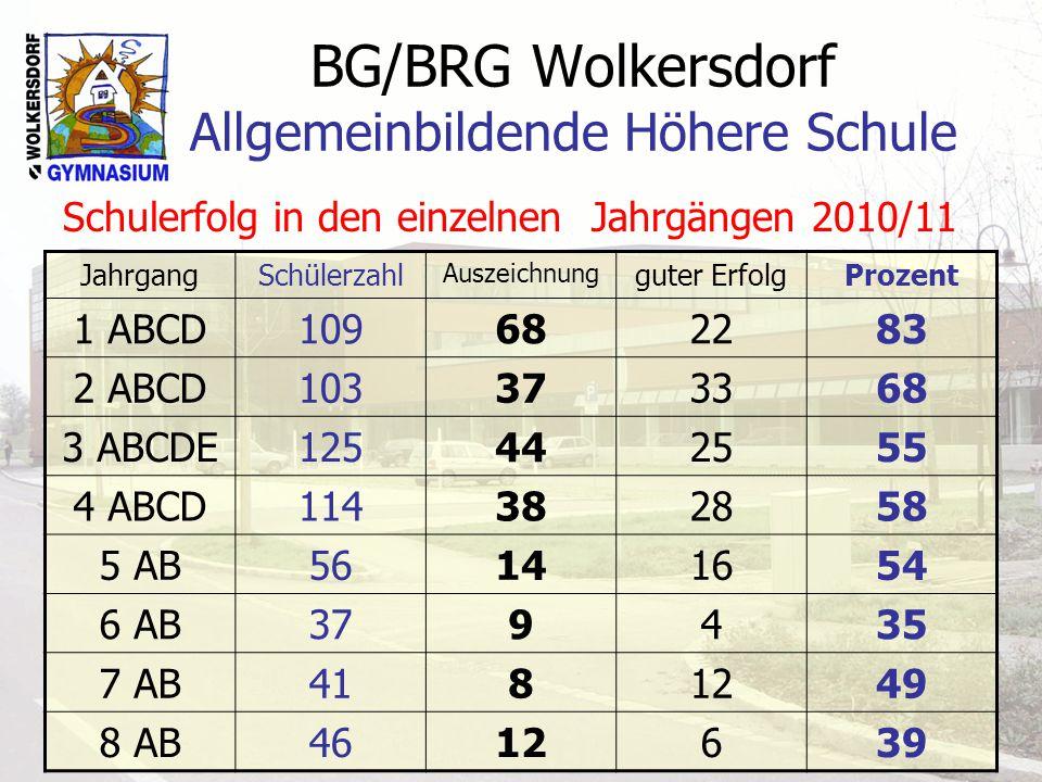 BG/BRG Wolkersdorf Allgemeinbildende Höhere Schule Schulerfolg in den einzelnen Jahrgängen 2010/11 JahrgangSchülerzahl Auszeichnung guter ErfolgProzent 1 ABCD109682283 2 ABCD103373368 3 ABCDE125442555 4 ABCD114382858 5 AB56141654 6 AB379435 7 AB4181249 8 AB4612639