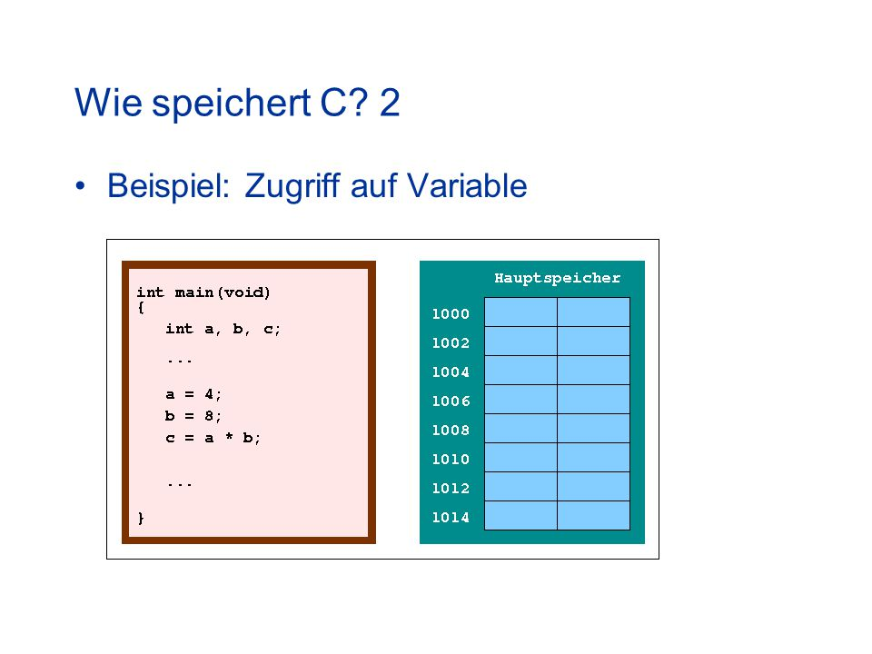 Wie speichert C? 2 Beispiel: Zugriff auf Variable