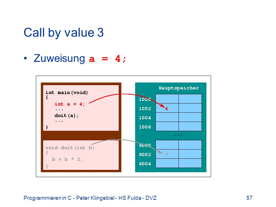 Programmieren in C - Peter Klingebiel - HS Fulda - DVZ57 Call by value 3 Zuweisung a = 4;